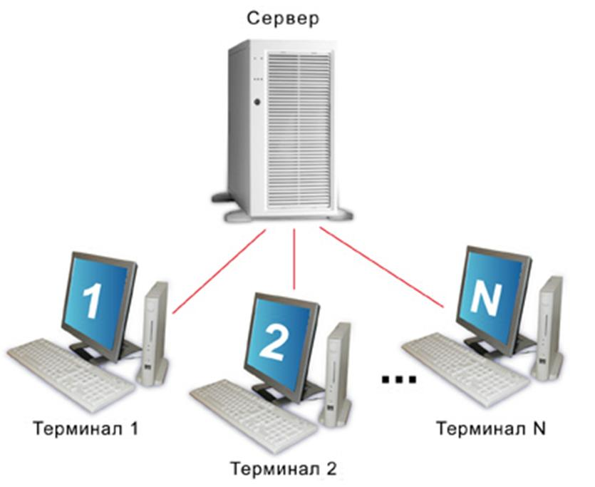 windows xp терминальный сервер