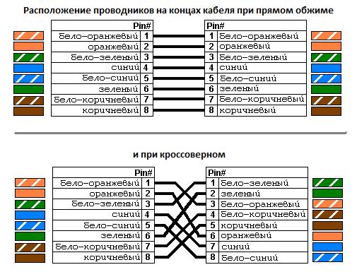 создать сеть windows xp
